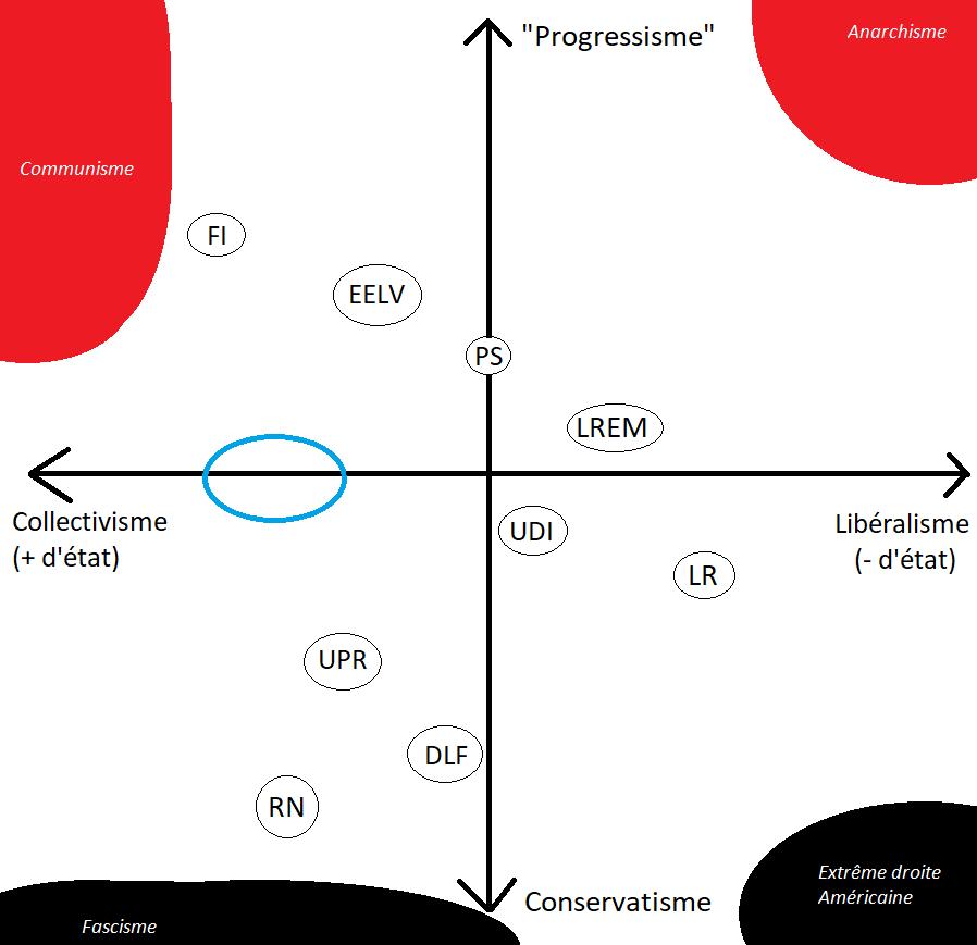 L'axe gauche-droite seul n'a pas de sens en politique, il faudrait au minimum un plan de deux axes!
